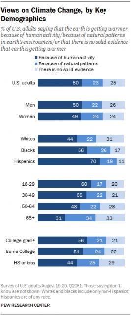 Τι πιστεύουν οι διάφορες ηλικιακές και πολιτισμικές ομάδες για την κλιματική αλλαγή;